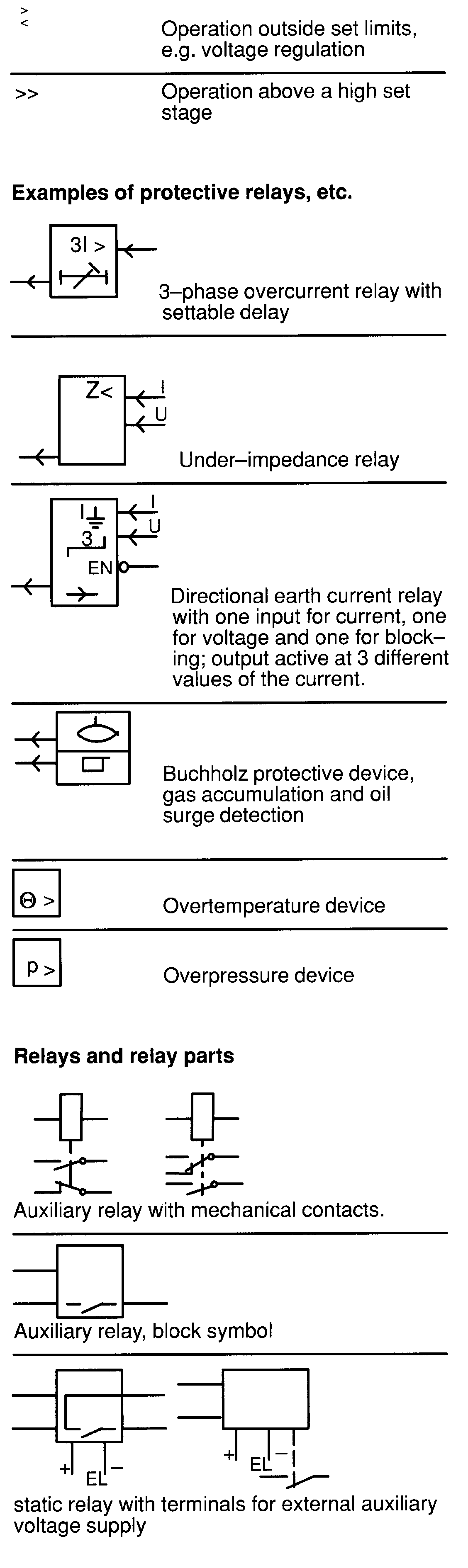 Relay Symbols And Device Numbers Selection From Iec 617 Operating Time 2 Delay Starting Or Closing Is A That Functions To Give Desired Amount Of Before After Any Point Operation In