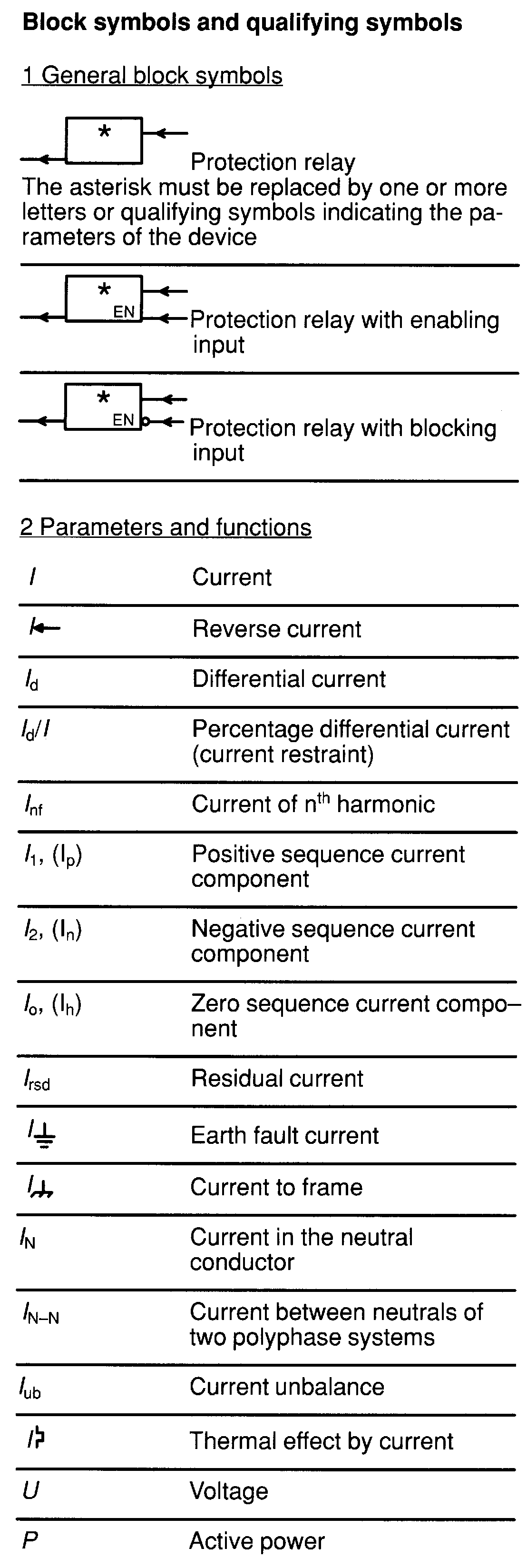 Relay symbols and device numbers; selection from iec 617